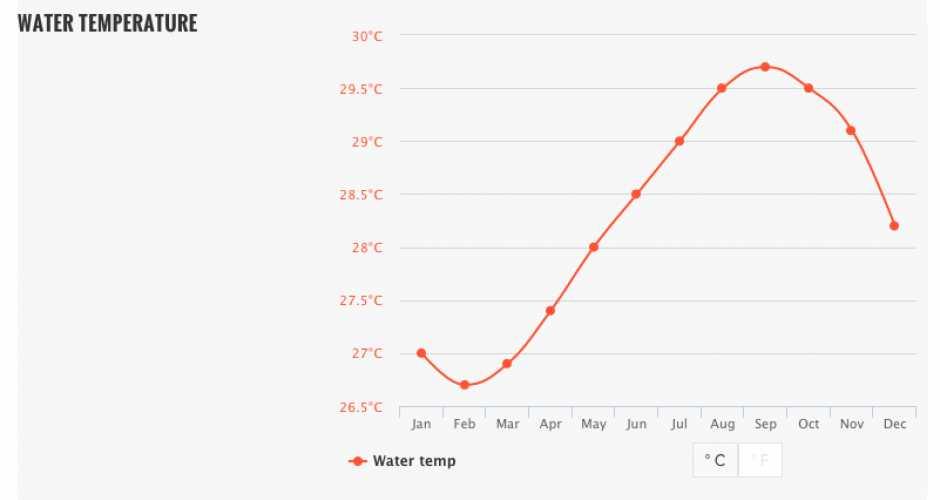 Temperature de l'eau